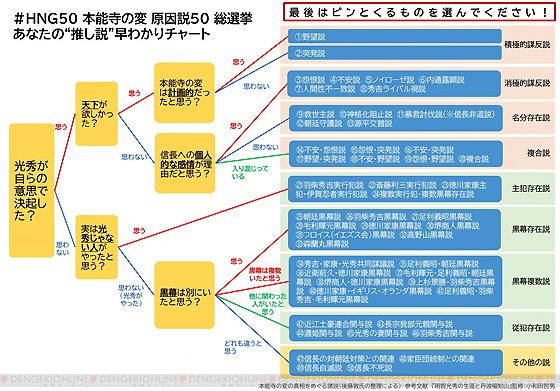 本能寺の変原因説50総選挙_チャート.jpg