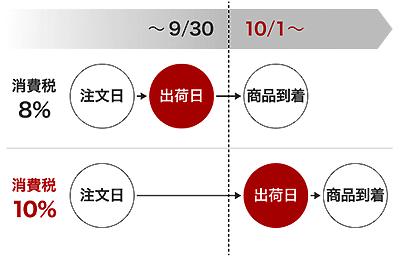 消費税増税について_楽天市場.png