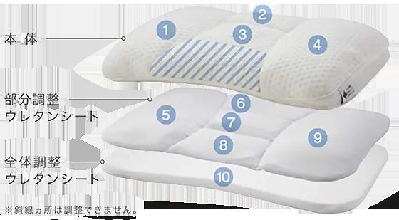 高さが10ヶ所調整できる枕.png