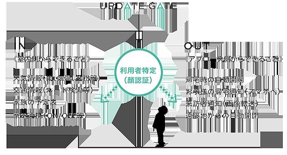 UPDATE-GATE_02.png
